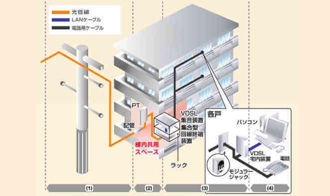 光回線 マンション VDSL配線